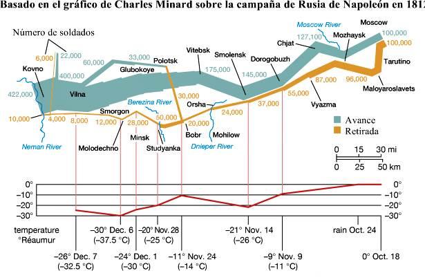tamaño del ejército de Napoleón durante la campaña rusa de 1812