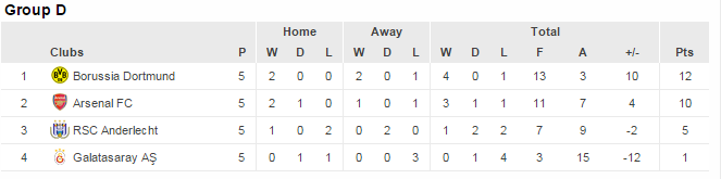 UCL group D standings