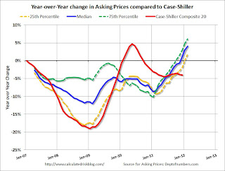 HousingTracker asking prices