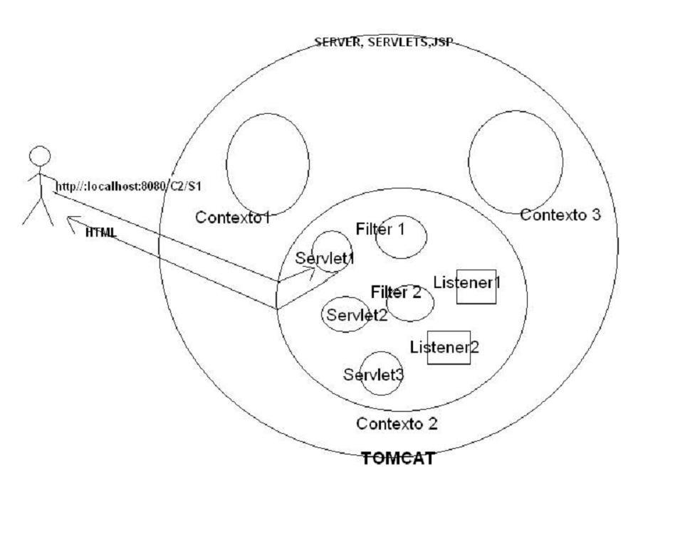 J2EE: Coexistencia de los Distintos Frameworks de JAVA