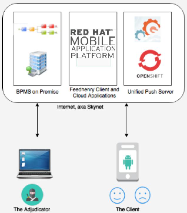 Maggie's JBoss & FeedHenry ~: JBoss BPMSuite - Agility and