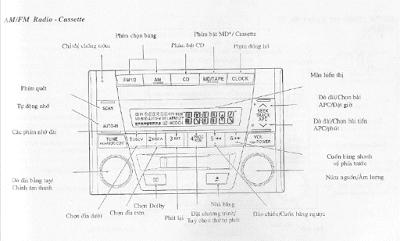 Tìm hiểu hệ thống âm thanh xe ô tô - Radio - Cassette