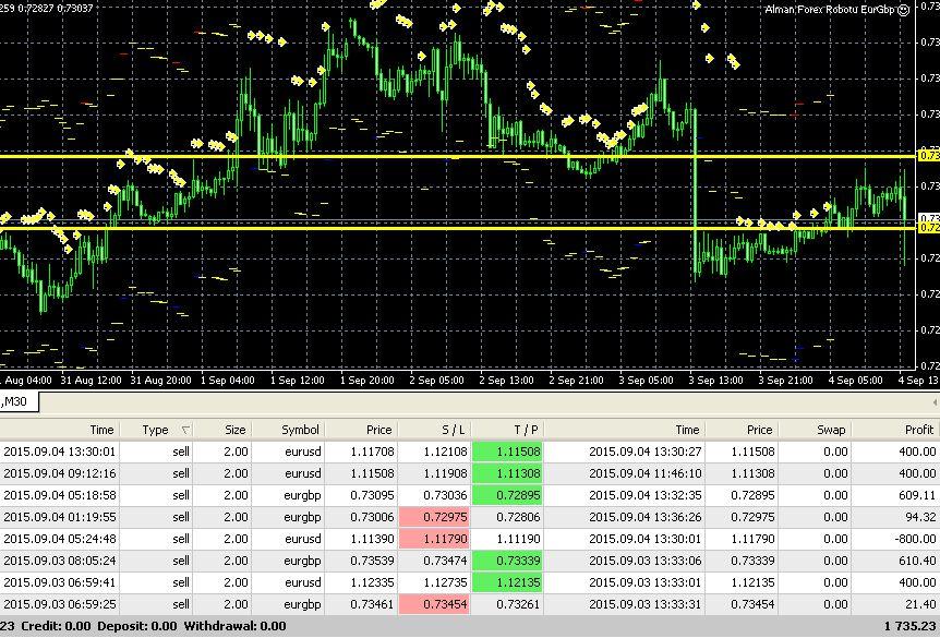 Forex alman robotu торговля акциями на биржевых и внебиржев