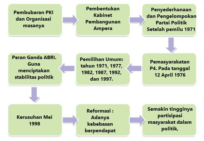 Masa Orba dan reformasi Indonesia