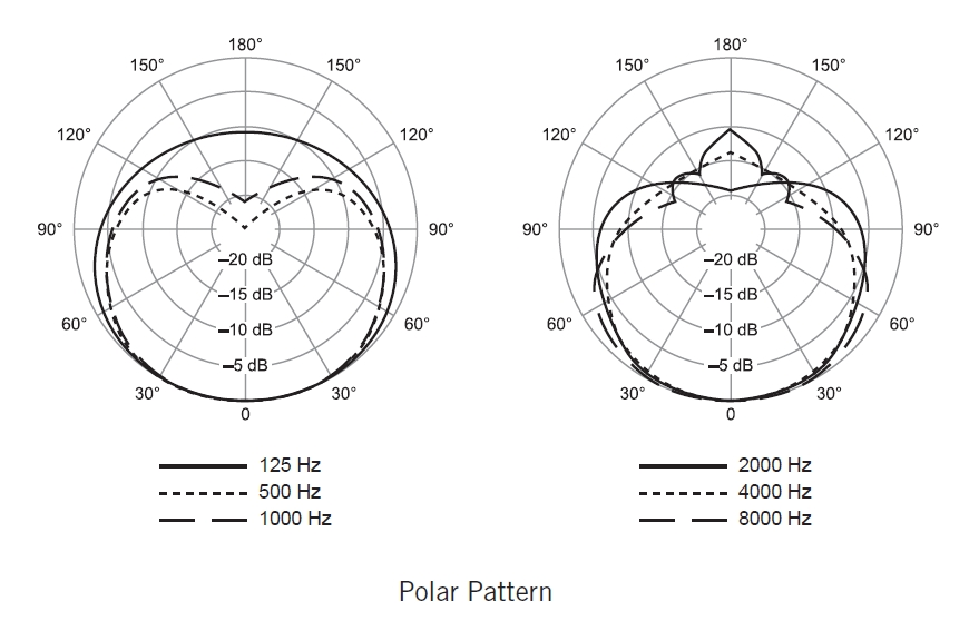 No grid for min values in polar plots · Issue #1730