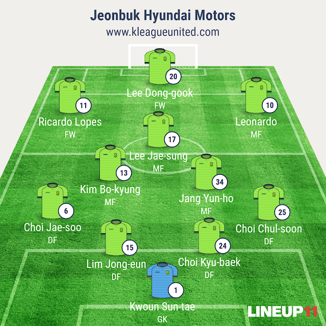 Jeonbuk Hyundai Motors line-up to face FC Tokyo in the AFC Champions League (Image generated using Line-up 11 app)