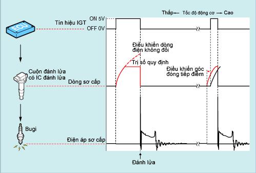 Nguyên lý IC đánh lửa động cơ đốt trong