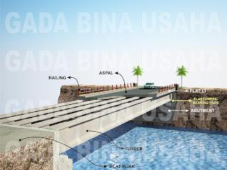 Elastomeric Bearing Pads for Bridge