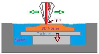 SLA 3D yazıcı teknolojilerinin çalışma prensibi