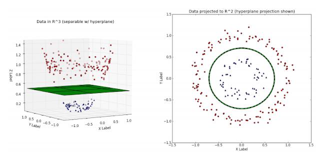 Buku Belajar Machine Learning dengan Python-Classification with Support Vector Machines