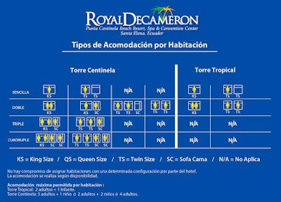 Royal Decameron Punta Centinela - Santa Elena Salinas