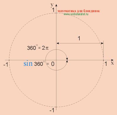 Синус 360 градусов. Синус 2 пи. sin 360. Математика для блондинок.