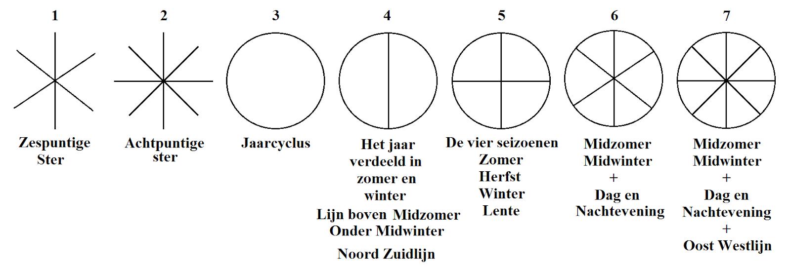 Germaanse Symbolen In De Huidige Tijd