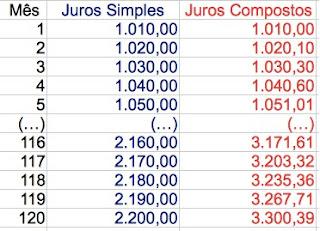 comparação juros simples e juros compostos