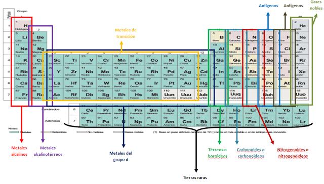 Bienvenidos a descubrirlaquimica ii nombres de las regiones de la nombres de las regiones de la tabla peridica urtaz Choice Image
