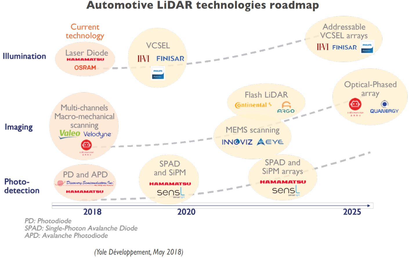 Image Sensors World: Yole on LiDAR Market