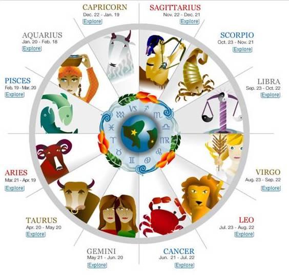 A Celestial Compass: So why Sun Signs?