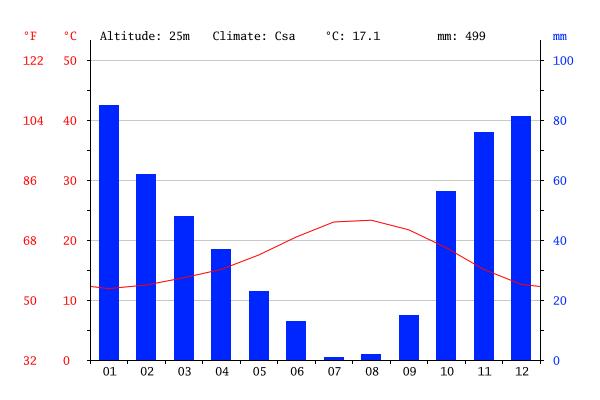 Gráfico Clima em Albufeira