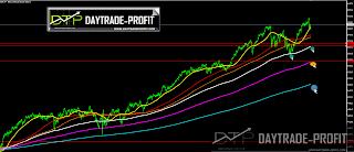 markets  move prediction