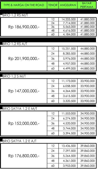 Paket Kredit Honda Brio DP Ringan Pekanbaru Riau  Februari 2018