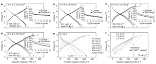 Electrochemical performance of Li2Mn2/3Nb1/3O2F. a–d,Voltage profiles and capacity retention of Li2Mn2/3Nb1/3O2F under various cycling conditions: a, 1.5–4.6 V, 20 mA g−1; b, 1.5–4.8 V, 20 mA g−1; c, 1.5–5.0 V, 20 mA g−1; and d, 1.5–5.0 V, 10 mA g−1. e, The first-cycle voltage profiles of Li2Mn2/3Nb1/3O2F when cycled between 1.5 V and 5.0 V at 10, 20, 40, 100, 200, 400 and 1,000 mA g−1. f, The first-cycle and second-charge profiles of Li2Mn2/3Nb1/3O2F under different voltage windows: 1.5–4.6 V, 1.5–4.8 V and 1.5–5.0 V. All tests were conducted at room temperature. (Credit: Lee et al.)  Click to Enlarge.