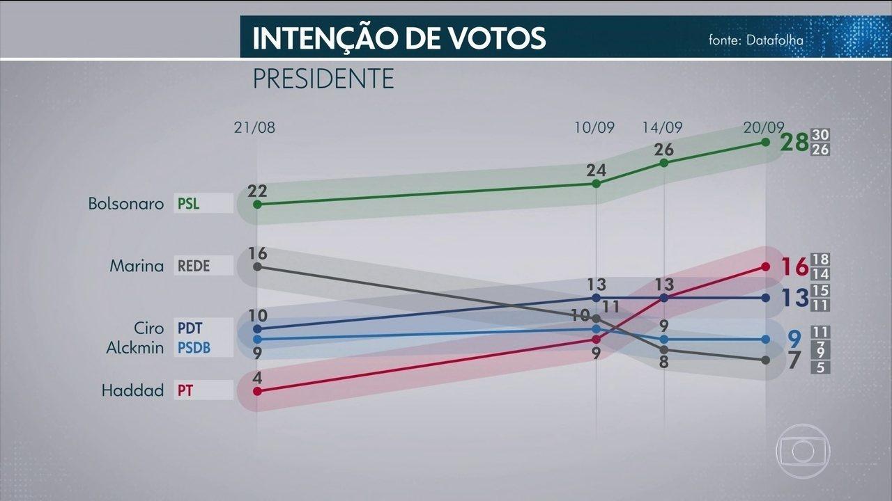 Bolsonaro lidera com folga no DF, RJ, SP e MG