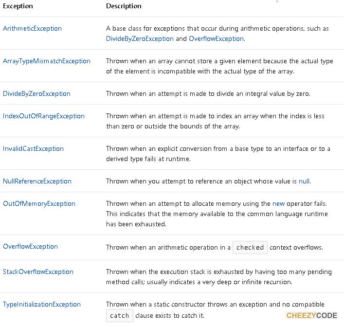 C# Exception Types