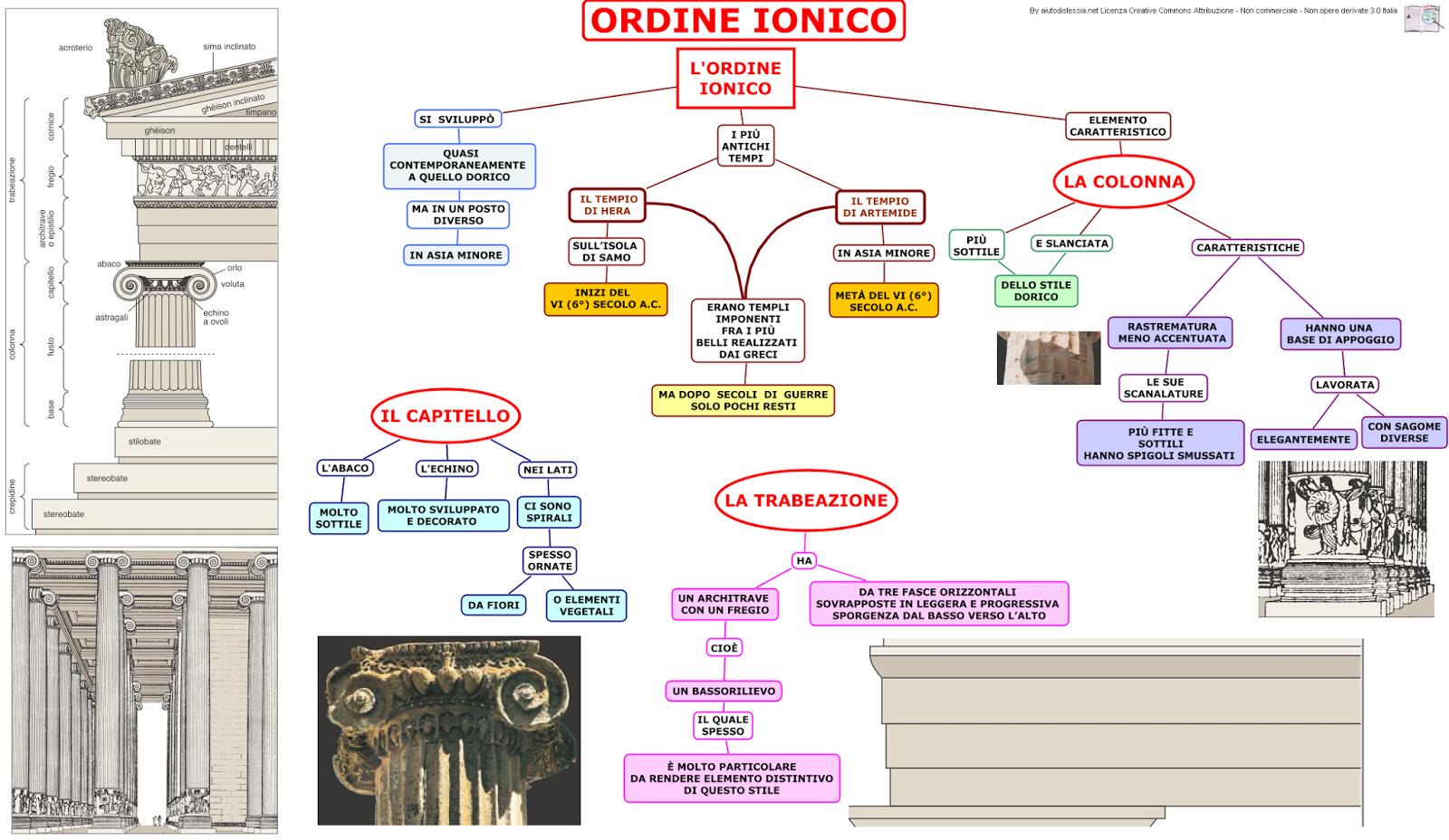 Studioarte2 ordine dorico mappa concettuale - Pianeta casa san giuliano milanese ...