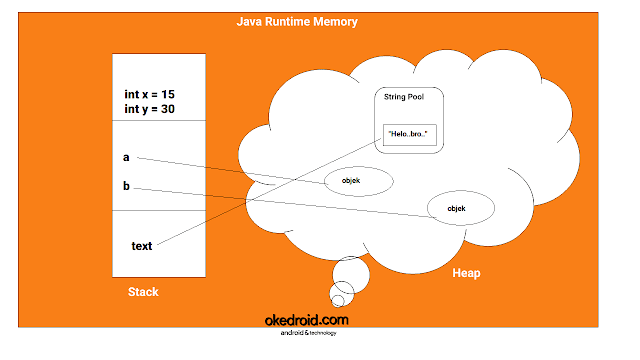 contoh gambar konsep visualisasi ilustrasi java runtime memory stack vs and heap in program jav