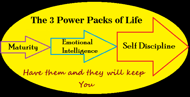 Maturity, Emotional Intelligence, Self-Discipline