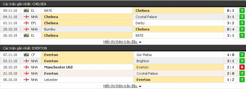 Kèo bóng đá châu Âu Chelsea vs Everton, 23h55 ngày 11/11/2018 Chelsea3