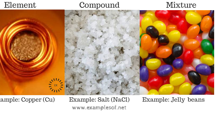 Example Of Elements Compounds And Mixtures Examplesof Net