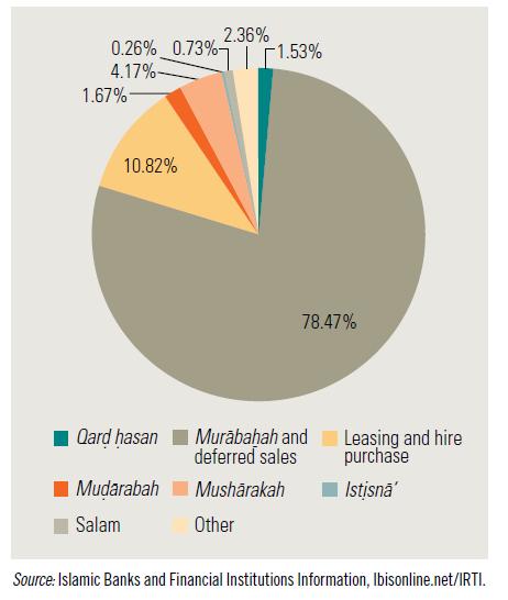 إحصائية تبين العقود الأكثر طلبا في البنوك الإسلامية