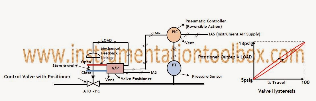 Control+Valve+Positioner+2 basics of control valve positioners ~ learning instrumentation and
