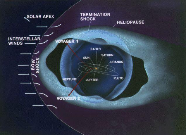 太陽系的外圍防線