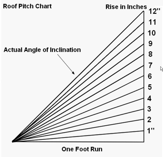 All About Eaves Roof Pitch And Roof on Snow 1 3 Inches