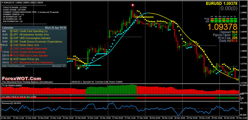 Forex trading high impact news
