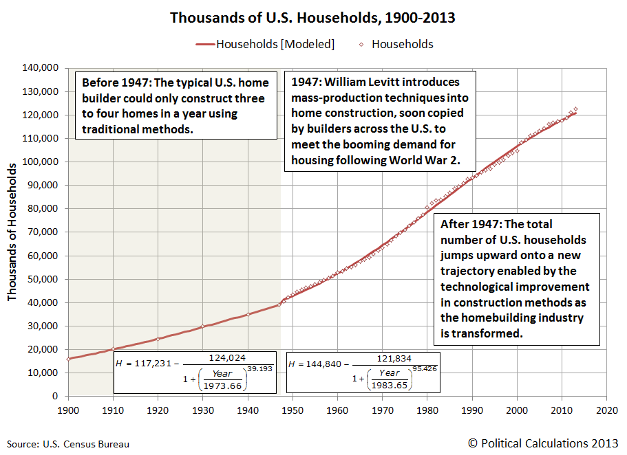 Thousands of U.S. Households, 1900-2013