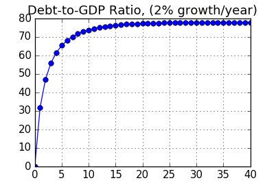 Chart: Debt-to-GDP for a growing country