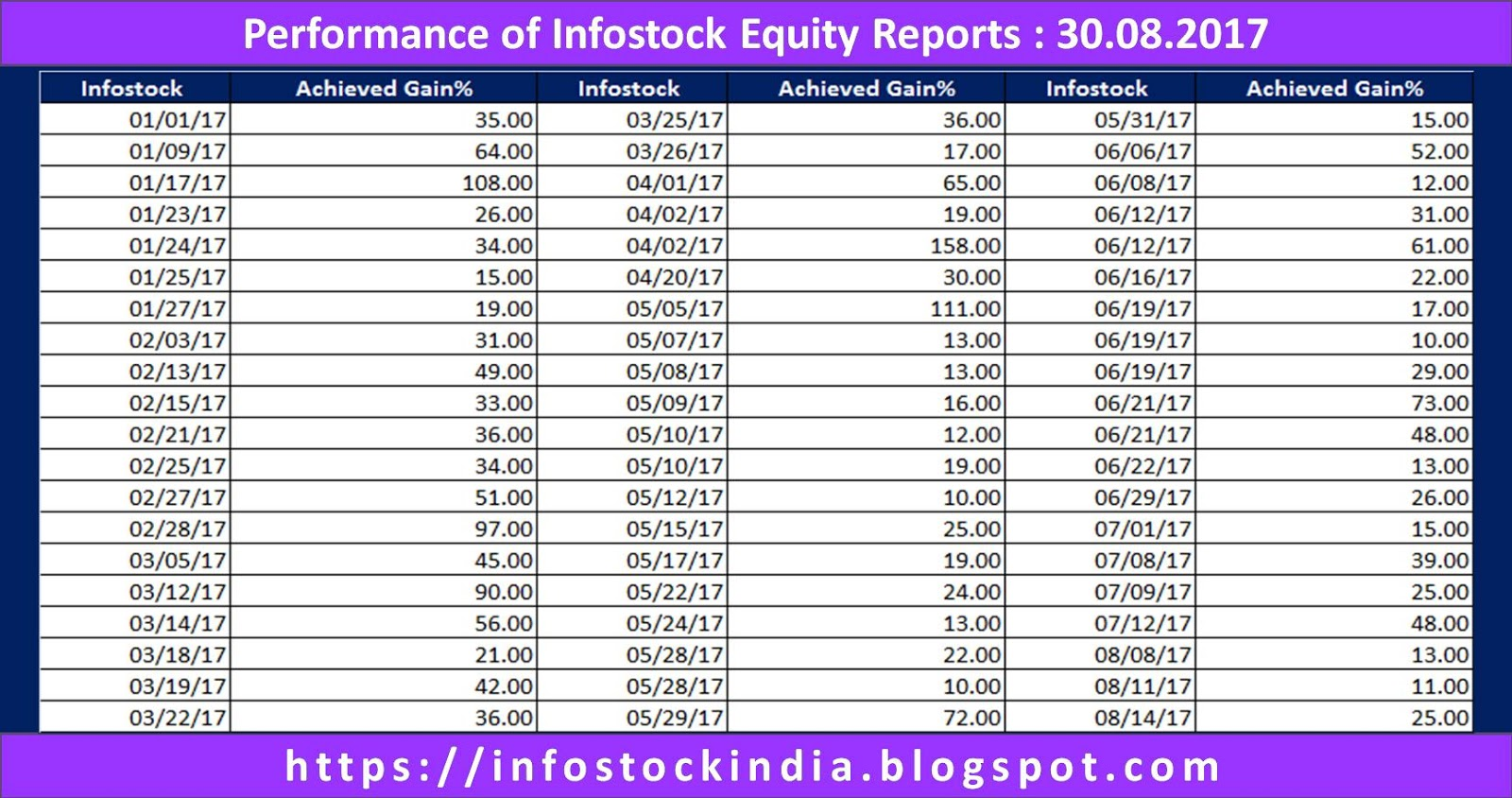 indian stock market essay The first joint-stock company was founded in 1602, and went by the name of dutch east india company this stock was traded in the amsterdam exchange in.