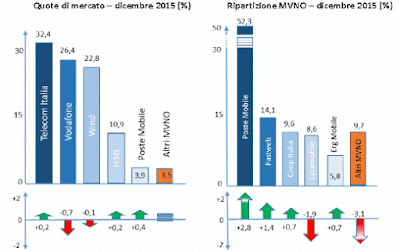 Quote di mercato Telefonia Mobile e MVNO