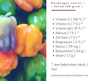 Kandungan nutrisi pada paprika
