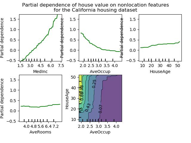 Variación del precio de la vivienda según lo hacen distintas variables predictoras.