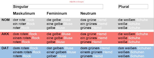 نهايات الصفات ( ( Adjektivendungen في اللغة الالمانية