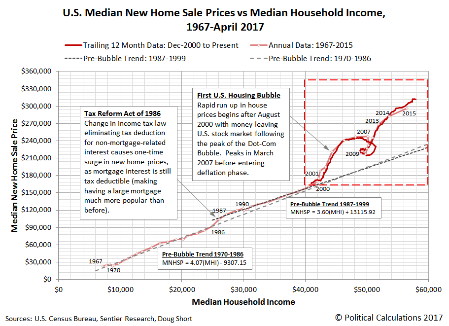 U.S. Median New Home Sale Prices vs Median Household Income, Annual: 1967-2015, Monthly: December 2000-April 2017