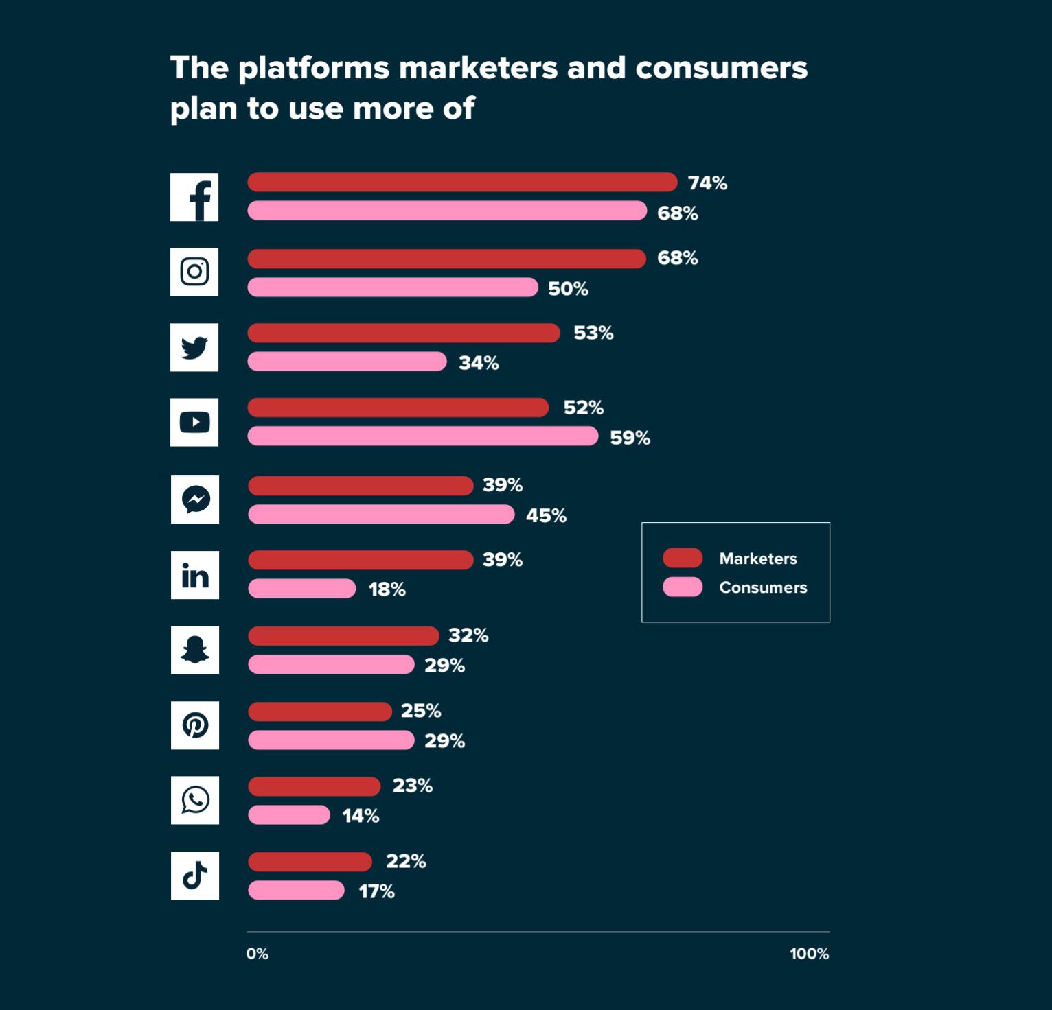 Novos dados - Pesquisa do Sprout Social 2020 Index de profissionais de marketing e consumidores
