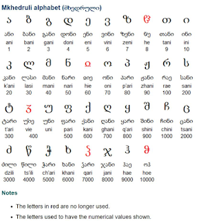 A screenshot of the Mkhedruli Georgian alphabet. Letters in red are no longer used.