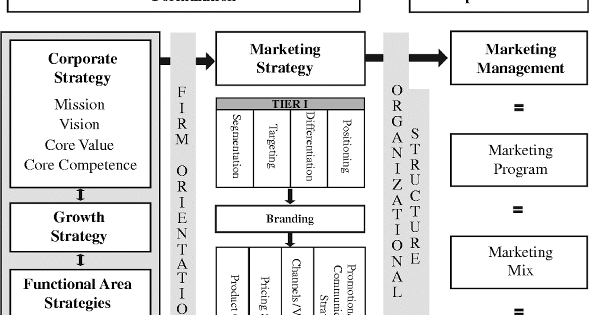 Graphically explain the major stages of a marketing