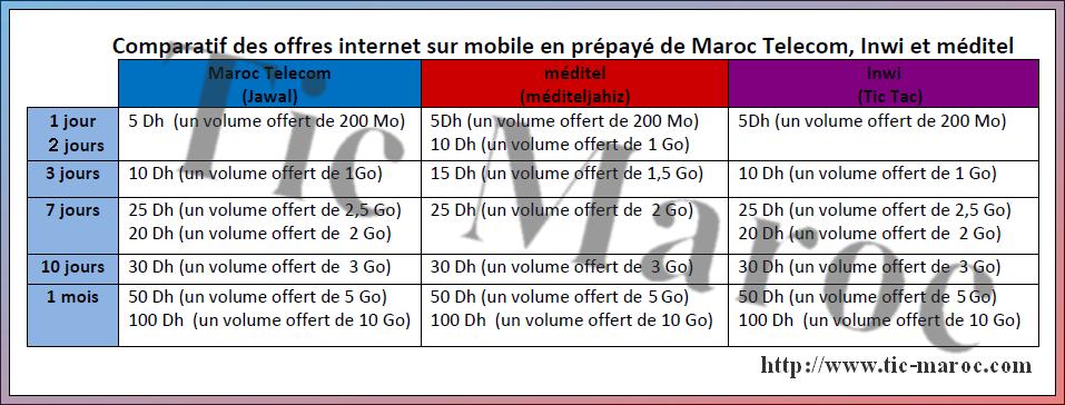 comparatif des offres internet sur mobile en pr pay de maroc telecom iam inwi et m ditel. Black Bedroom Furniture Sets. Home Design Ideas