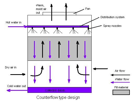 Hvac Engineering Forum Cooling Towers
